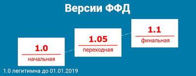 Поддержка перехода на ФФД 1.05