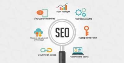 Поисковая оптимизация сайта или интернет-магазина