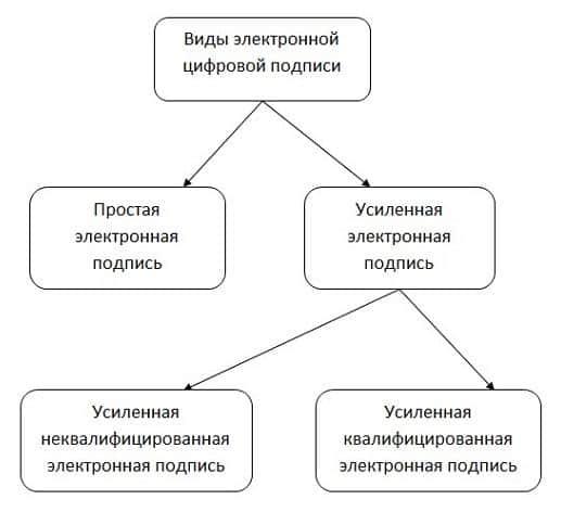Типы ЭЦП