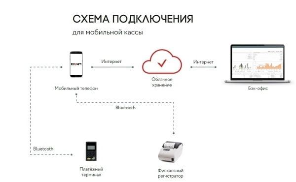 Схема подключения для мобильной кассы