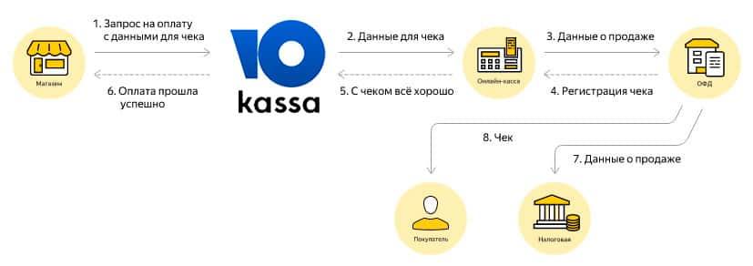 Решение для 54-ФЗ Яндекс Кассы