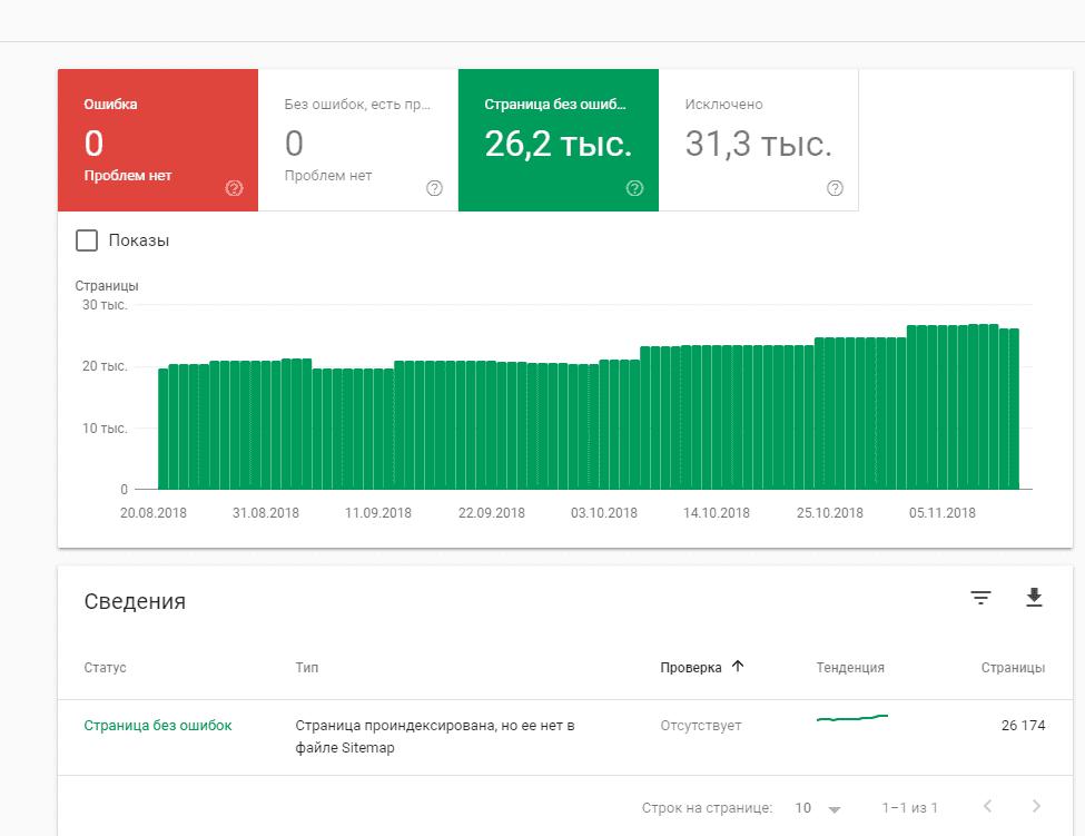 Отчет об индексации в Google Search Console