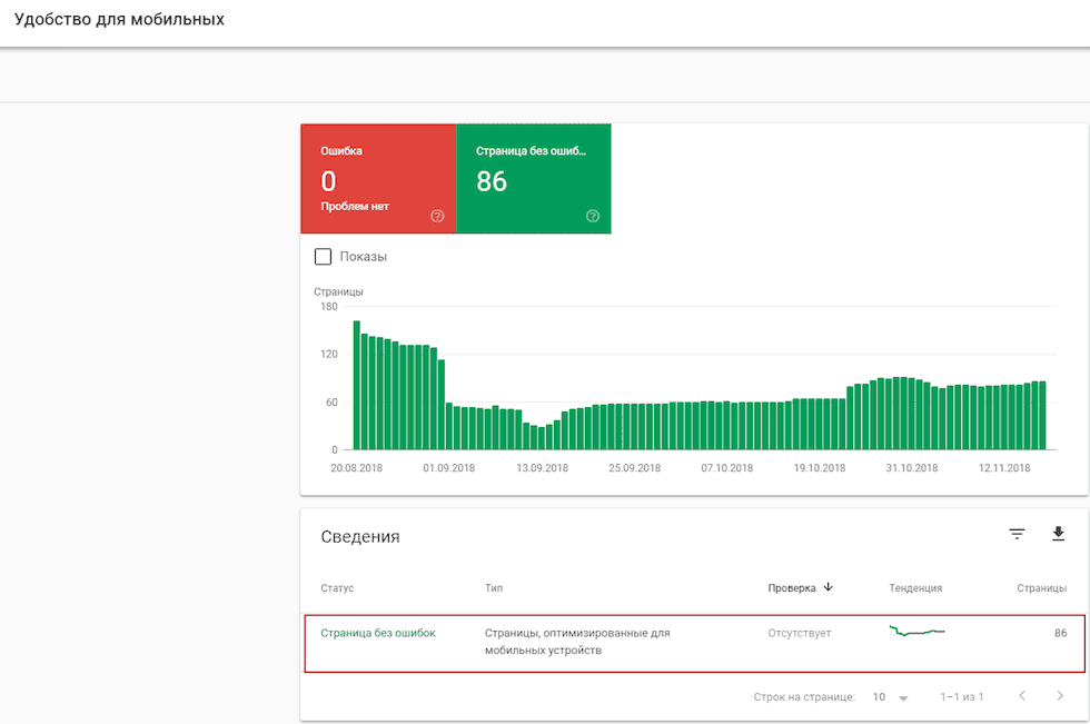 Удобство для мобильных в Google Search Console